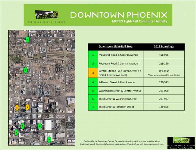 Downtown-Phoenix-METRO-LR-Activity-2012-totals